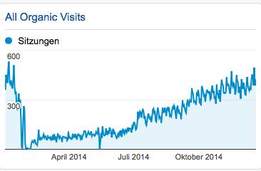 Besuche über Google auf FindYourNose 2014